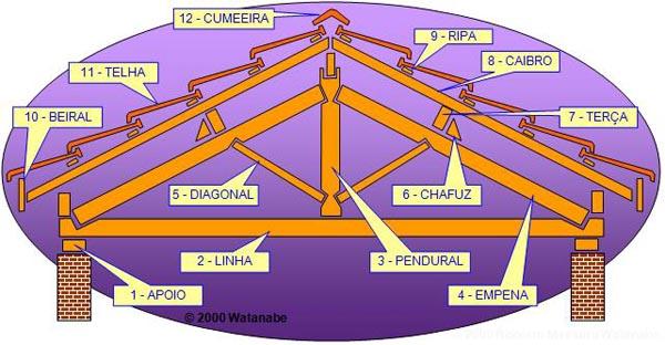 Partes de um telhado de madeira