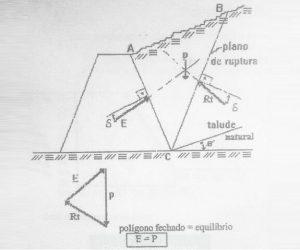 Teoria de Coulomb para o cálculo de empuxo de um muro de arrimo.