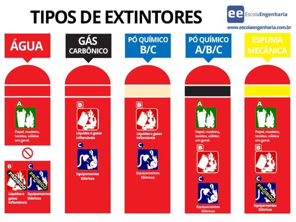 Resultado de imagem para extintores de incendio