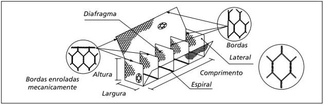 Muro de Gabião tipo caixa