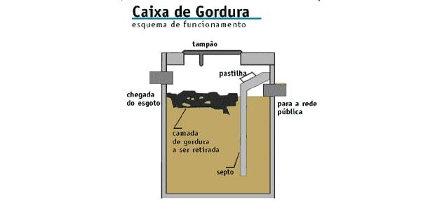 Funcionamento de uma caixa de gordura