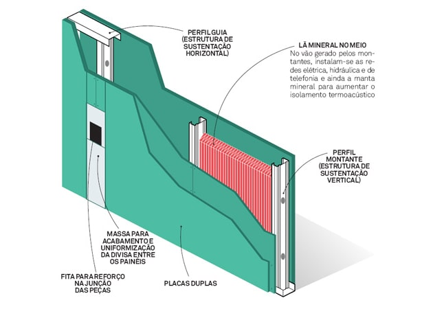 Componentes de uma parede em drywall