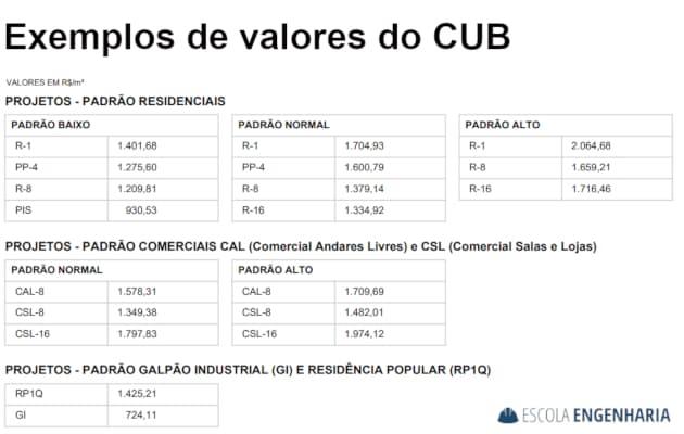 Exemplo de valores do CUB