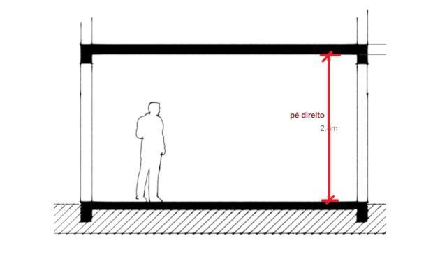 Imagem ilustrativa do pé-direito