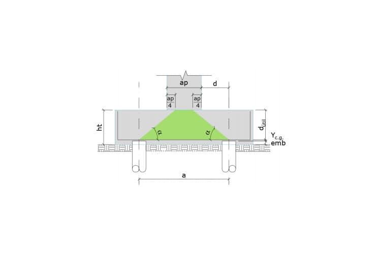 Cálculo do ângulo da biela no bloco de coroamento