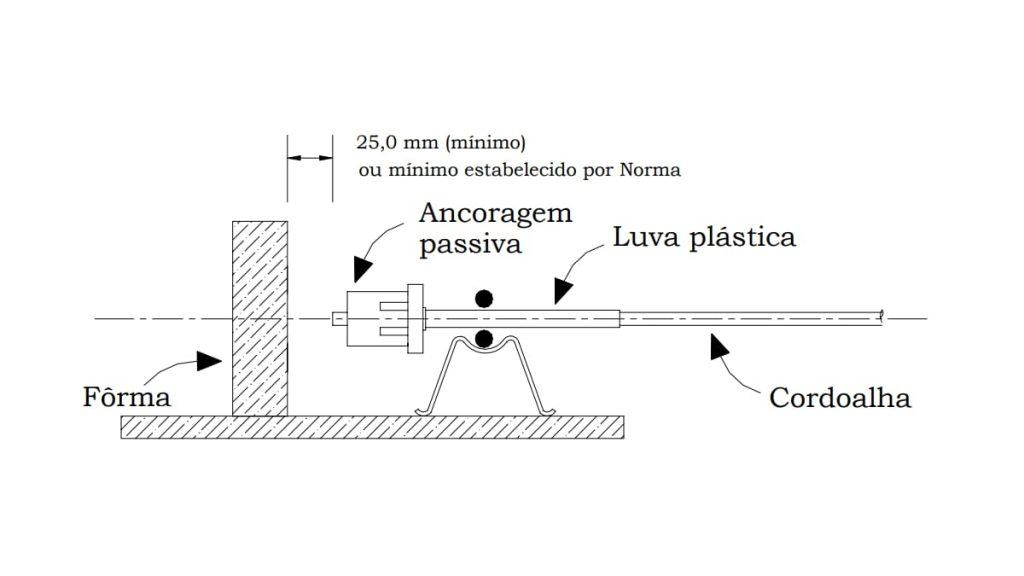 Sistema de ancoragem passiva
